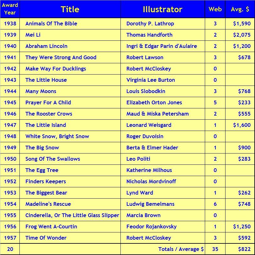 Twenty Caldecott Medal Books