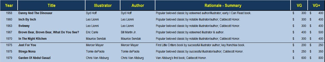 Top 100 First Edition Childrens Books